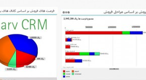 SarvCRM will revolutionize the concept of CRM in Iran